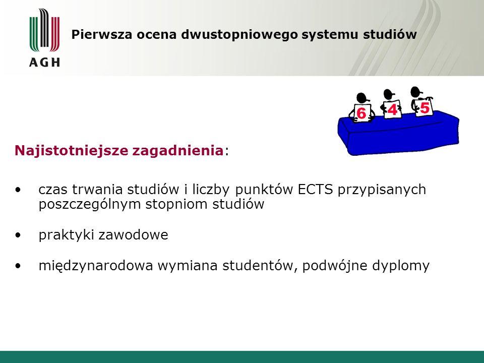 Najistotniejsze zagadnienia: czas trwania studiów i liczby punktów ECTS przypisanych poszczególnym stopniom studiów praktyki zawodowe międzynarodowa w