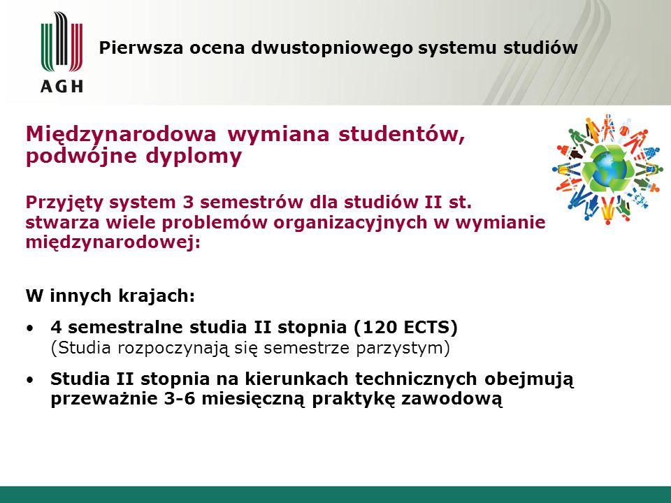 Międzynarodowa wymiana studentów, podwójne dyplomy Przyjęty system 3 semestrów dla studiów II st. stwarza wiele problemów organizacyjnych w wymianie m