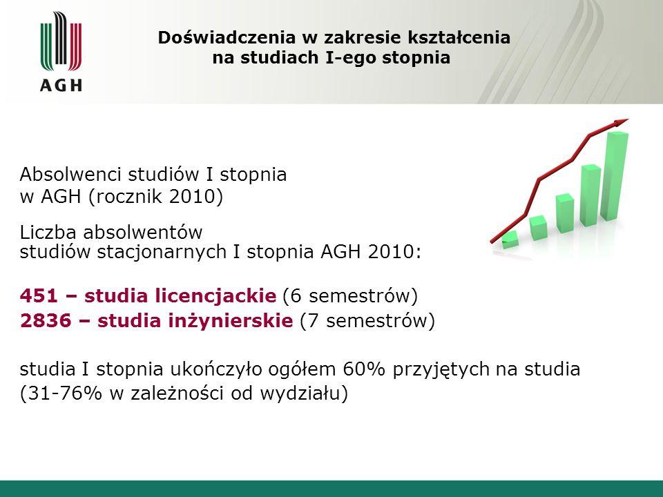 Absolwenci studiów I stopnia w AGH (rocznik 2010) Liczba absolwentów studiów stacjonarnych I stopnia AGH 2010: 451 – studia licencjackie (6 semestrów)