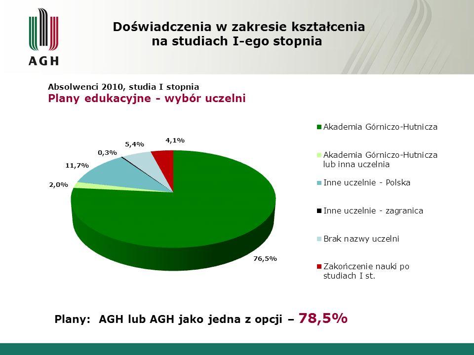 Plany: AGH lub AGH jako jedna z opcji – 78,5%
