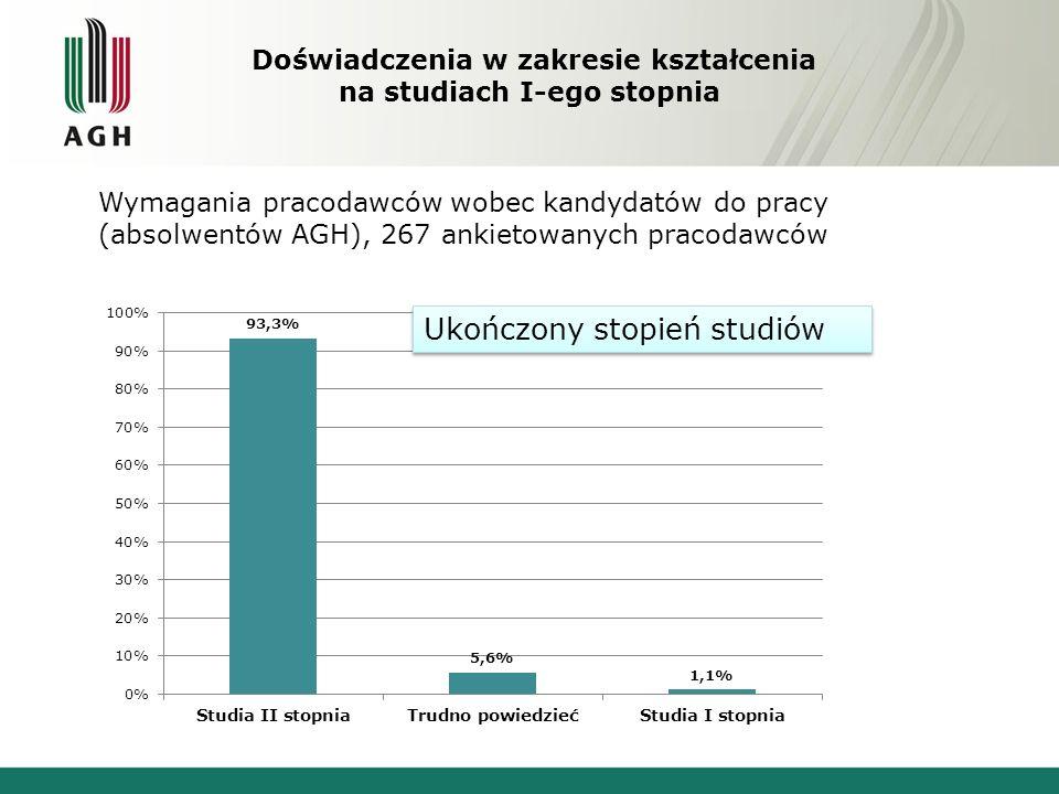 Doświadczenia w zakresie kształcenia na studiach I-ego stopnia Wymagania pracodawców wobec kandydatów do pracy (absolwentów AGH), 267 ankietowanych pr