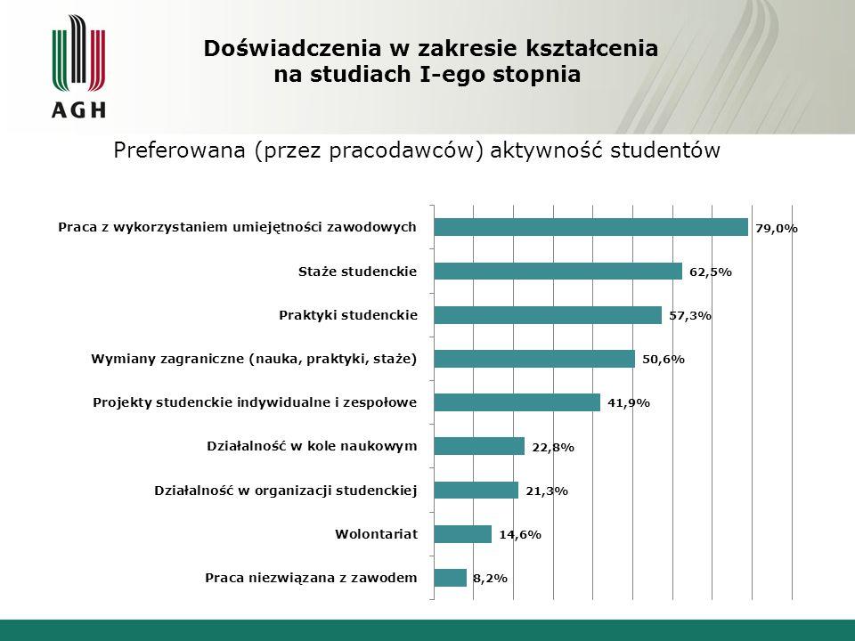 Doświadczenia w zakresie kształcenia na studiach I-ego stopnia Preferowana (przez pracodawców) aktywność studentów