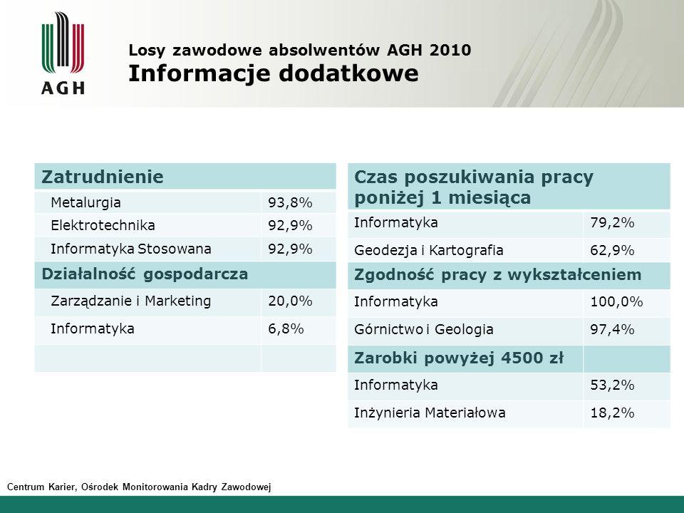 Losy zawodowe absolwentów AGH 2010 Informacje dodatkowe Zatrudnienie Metalurgia93,8% Elektrotechnika92,9% Informatyka Stosowana92,9% Działalność gospodarcza Zarządzanie i Marketing20,0% Informatyka6,8% Czas poszukiwania pracy poniżej 1 miesiąca Informatyka79,2% Geodezja i Kartografia62,9% Zgodność pracy z wykształceniem Informatyka100,0% Górnictwo i Geologia97,4% Zarobki powyżej 4500 zł Informatyka53,2% Inżynieria Materiałowa18,2% Centrum Karier, Ośrodek Monitorowania Kadry Zawodowej