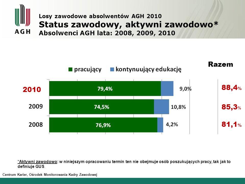 10,8 % 76,9 % 88,4 % 85,3 % 81,1 % Razem Losy zawodowe absolwentów AGH 2010 Status zawodowy, aktywni zawodowo* Absolwenci AGH lata: 2008, 2009, 2010 2010 *Aktywni zawodowo: w niniejszym opracowaniu termin ten nie obejmuje osób poszukujących pracy, tak jak to definiuje GUS.