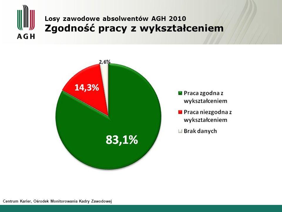 Losy zawodowe absolwentów AGH 2010 Zgodność pracy z wykształceniem Centrum Karier, Ośrodek Monitorowania Kadry Zawodowej