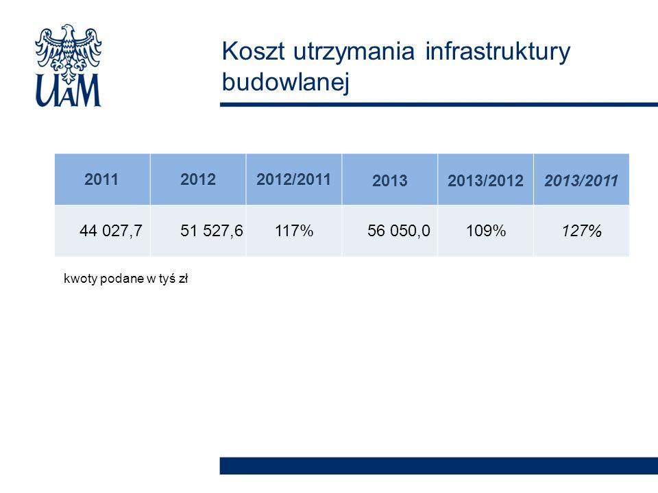 Koszt utrzymania infrastruktury budowlanej 201120122012/201120132013/20122013/2011 44 027,7 51 527,6117% 56 050,0109%127% kwoty podane w tyś zł