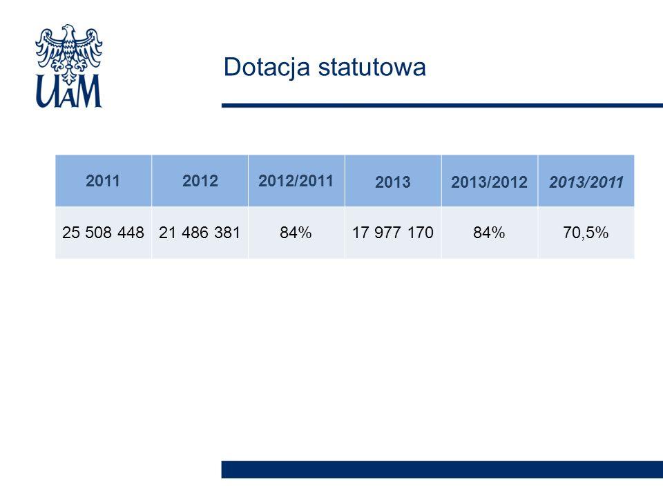 Dotacja statutowa 201120122012/201120132013/20122013/2011 25 508 44821 486 38184%17 977 17084%70,5%