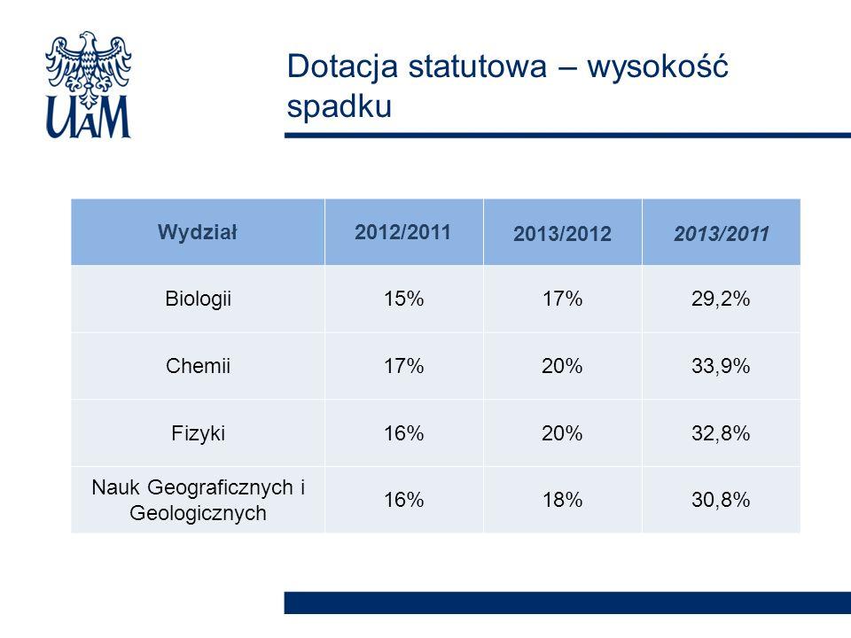 Dotacja statutowa – wysokość spadku Wydział2012/20112013/20122013/2011 Biologii15%17%29,2% Chemii17%20%33,9% Fizyki16%20%32,8% Nauk Geograficznych i Geologicznych 16%18%30,8%