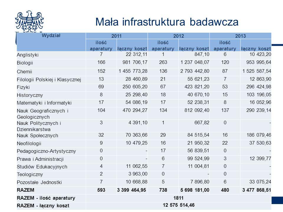 Duża infrastruktura badawcza Wydział 20122013 ilość zgłos.