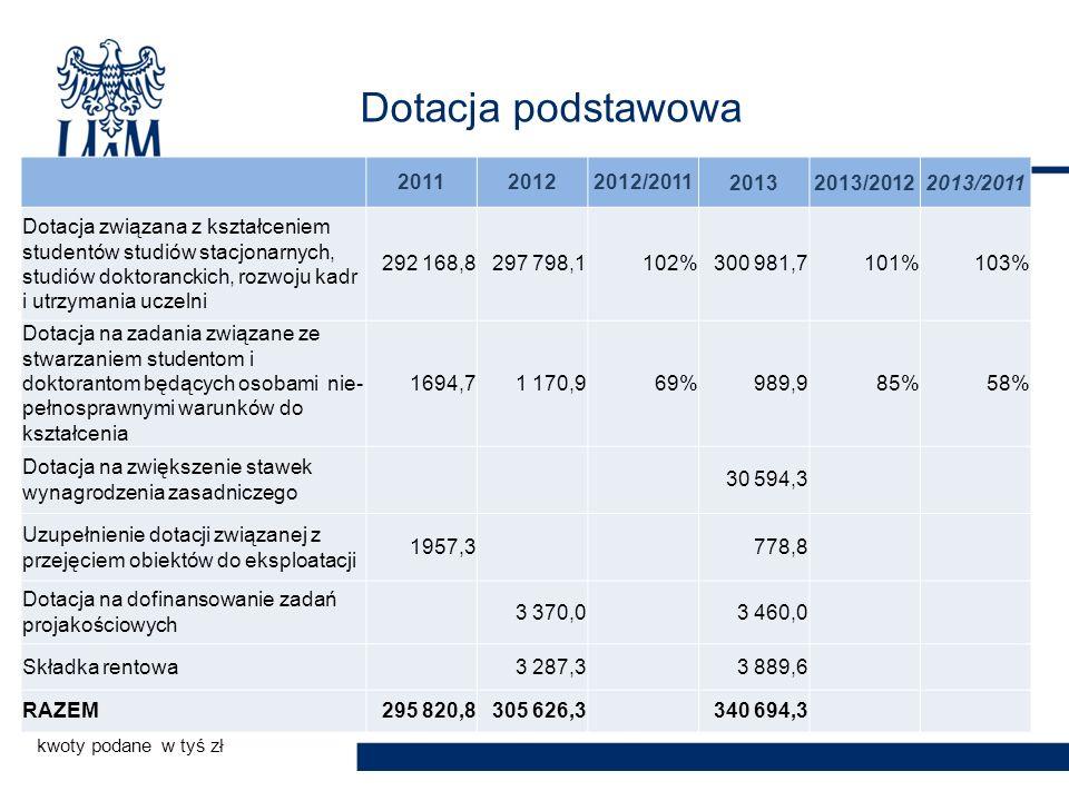 Dotacja podstawowa 201120122012/201120132013/20122013/2011 Dotacja związana z kształceniem studentów studiów stacjonarnych, studiów doktoranckich, rozwoju kadr i utrzymania uczelni 292 168,8 297 798,1102% 300 981,7101%103% Dotacja na zadania związane ze stwarzaniem studentom i doktorantom będących osobami nie- pełnosprawnymi warunków do kształcenia 1694,71 170,969% 989,985%58% Dotacja na zwiększenie stawek wynagrodzenia zasadniczego 30 594,3 Uzupełnienie dotacji związanej z przejęciem obiektów do eksploatacji 1957,3 778,8 Dotacja na dofinansowanie zadań projakościowych 3 370,0 3 460,0 Składka rentowa 3 287,3 3 889,6 RAZEM 295 820,8305 626,3 340 694,3 kwoty podane w tyś zł