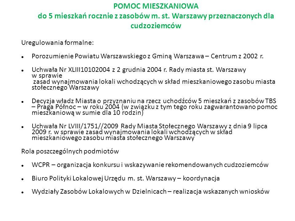 POMOC MIESZKANIOWA do 5 mieszkań rocznie z zasobów m. st. Warszawy przeznaczonych dla cudzoziemców Uregulowania formalne: Porozumienie Powiatu Warszaw