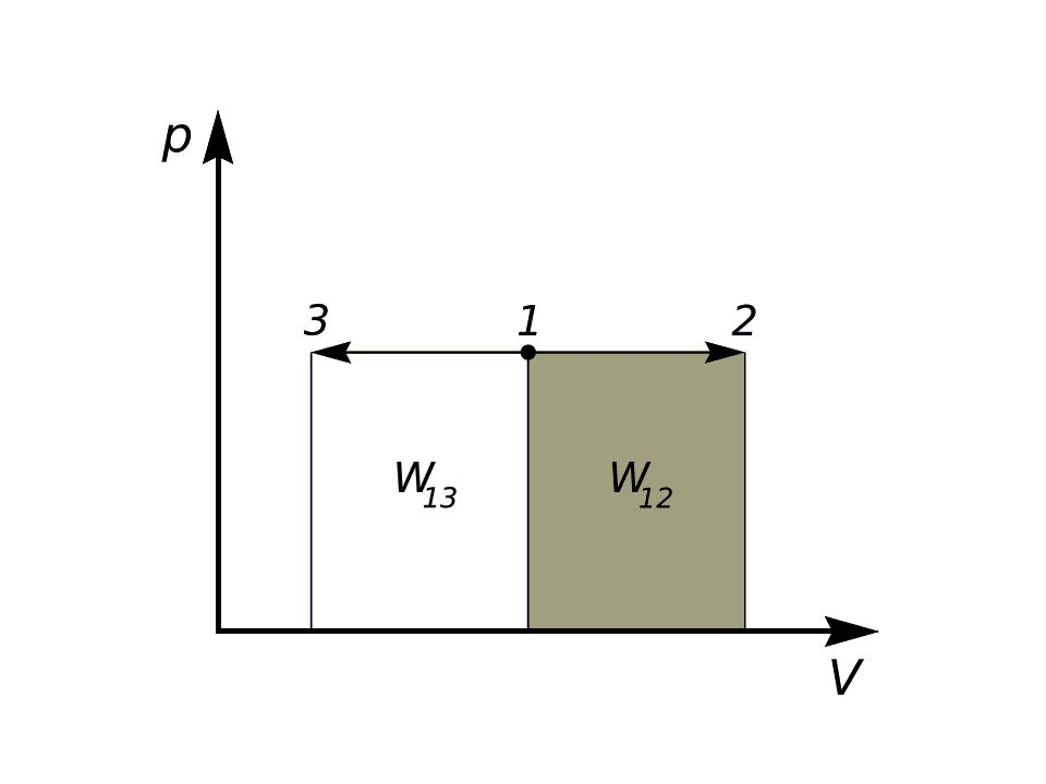 p = T·const V = const (istnieje wymiana ciepła a otoczeniem)