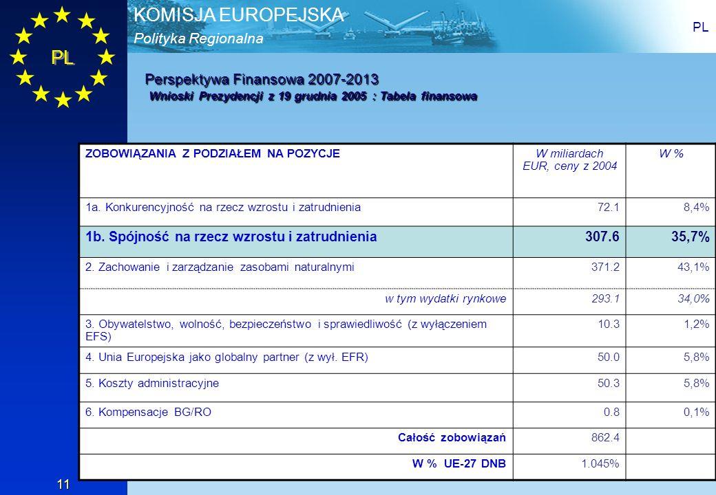 Polityka Regionalna KOMISJA EUROPEJSKA PL 11 Perspektywa Finansowa 2007-2013 Wnioski Prezydencji z 19 grudnia 2005 : Tabela finansowa ZOBOWIĄZANIA Z P