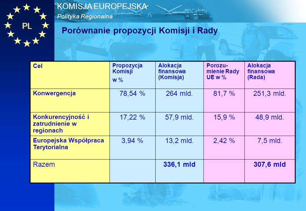 PL Polityka Regionalna KOMISJA EUROPEJSKA Porównanie propozycji Komisji i Rady Cel Propozycja Komisji w % Alokacja finansowa (Komisja) Porozu- mienie