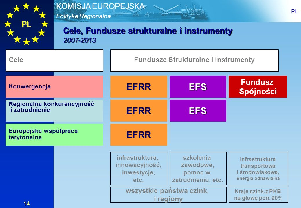 Polityka Regionalna KOMISJA EUROPEJSKA PL 14 Cele, Fundusze strukturalne i instrumenty 2007-2013 EFRR EFS Fundusz Spójności Konwergencja Regionalna ko