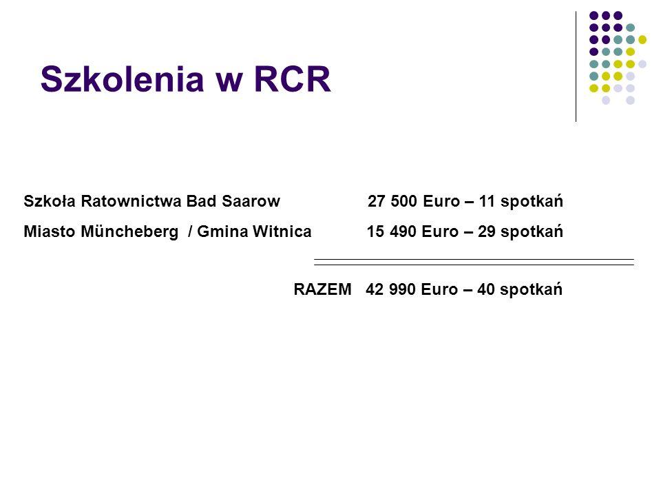 Szkolenia w RCR Szkoła Ratownictwa Bad Saarow 27 500 Euro – 11 spotkań Miasto Müncheberg / Gmina Witnica 15 490 Euro – 29 spotkań RAZEM 42 990 Euro – 40 spotkań