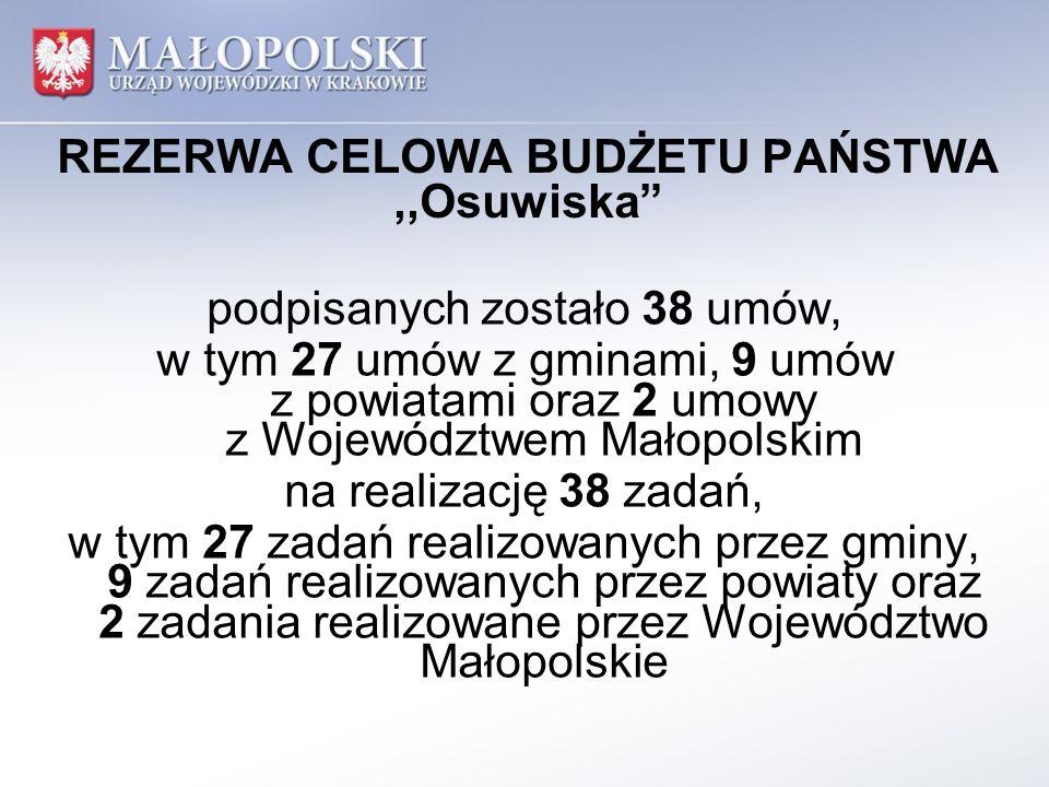 REZERWA CELOWA BUDŻETU PAŃSTWA,,Osuwiska podpisanych zostało 38 umów, w tym 27 umów z gminami, 9 umów z powiatami oraz 2 umowy z Województwem Małopolskim na realizację 38 zadań, w tym 27 zadań realizowanych przez gminy, 9 zadań realizowanych przez powiaty oraz 2 zadania realizowane przez Województwo Małopolskie