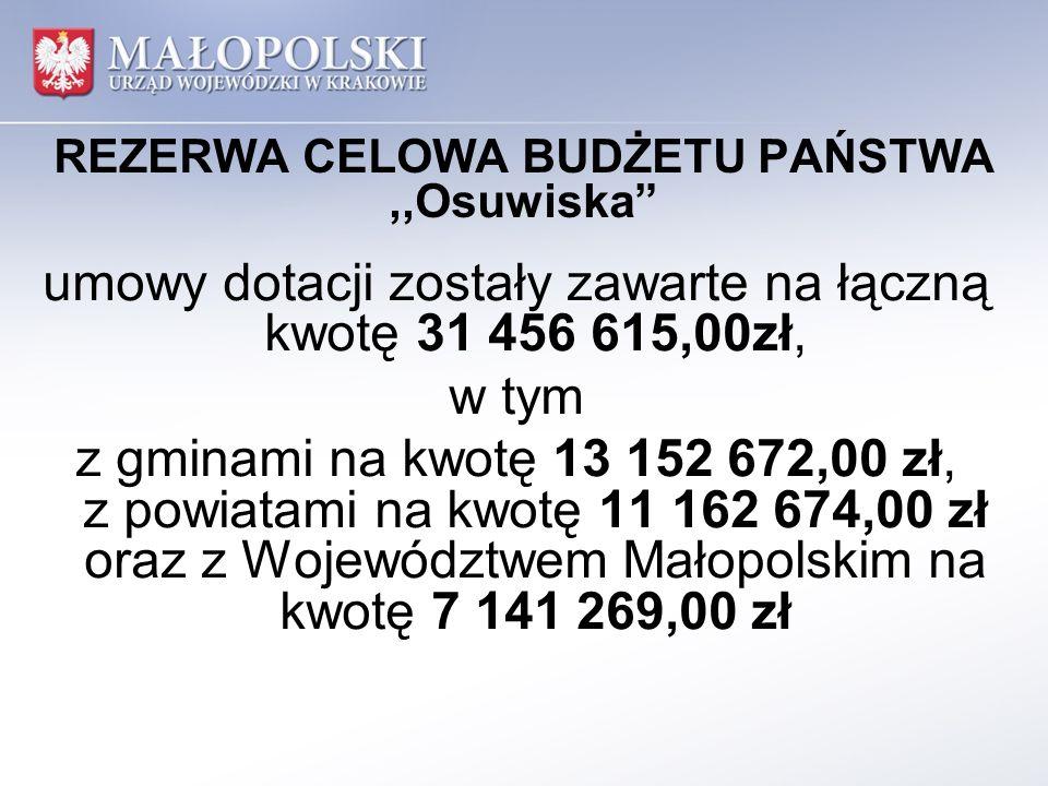 REZERWA CELOWA BUDŻETU PAŃSTWA,,Osuwiska umowy dotacji zostały zawarte na łączną kwotę 31 456 615,00zł, w tym z gminami na kwotę 13 152 672,00 zł, z powiatami na kwotę 11 162 674,00 zł oraz z Województwem Małopolskim na kwotę 7 141 269,00 zł