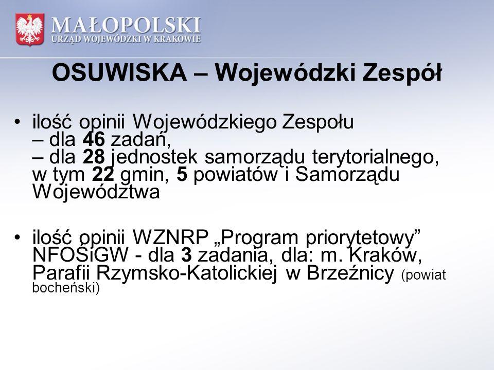 OSUWISKA – Wojewódzki Zespół ilość opinii Wojewódzkiego Zespołu – dla 46 zadań, – dla 28 jednostek samorządu terytorialnego, w tym 22 gmin, 5 powiatów i Samorządu Województwa ilość opinii WZNRP Program priorytetowy NFOŚiGW - dla 3 zadania, dla: m.