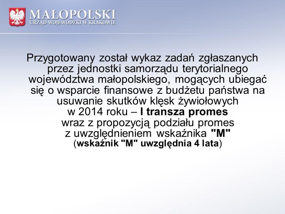 Przygotowany został wykaz zadań zgłaszanych przez jednostki samorządu terytorialnego województwa małopolskiego, mogących ubiegać się o wsparcie finansowe z budżetu państwa na usuwanie skutków klęsk żywiołowych w 2014 roku – I transza promes wraz z propozycją podziału promes z uwzględnieniem wskaźnika M (wskaźnik M uwzględnia 4 lata)