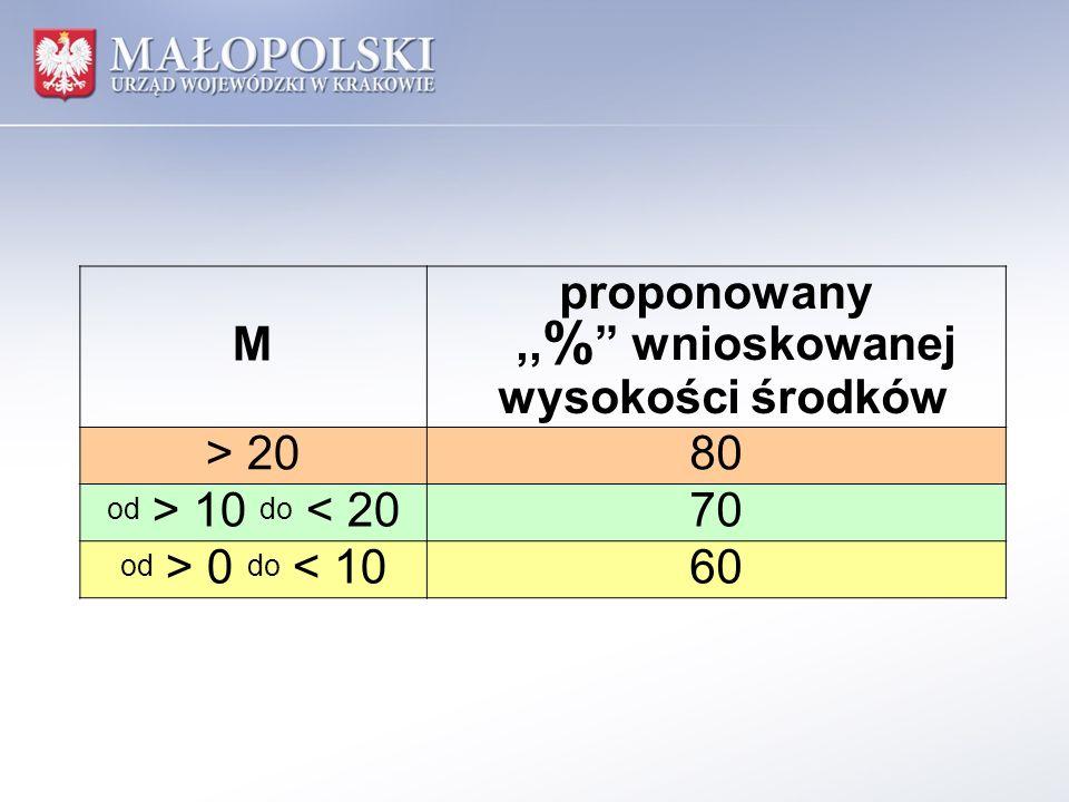M proponowany,, % wnioskowanej wysokości środków > 20 80 od > 10 do < 20 7070 od > 0 do < 10 6060