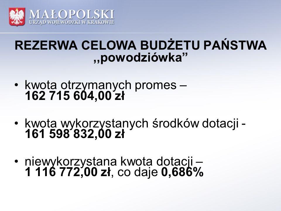 REZERWA CELOWA BUDŻETU PAŃSTWA,,powodziówka kwota otrzymanych promes – 162 715 604,00 zł kwota wykorzystanych środków dotacji - 161 598 832,00 zł niew