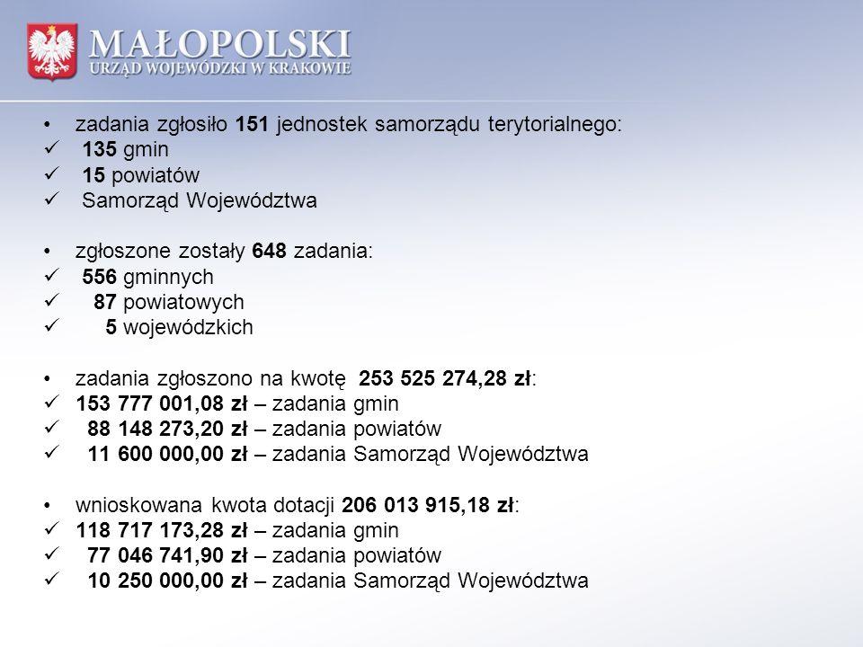 zadania zgłosiło 151 jednostek samorządu terytorialnego: 135 gmin 15 powiatów Samorząd Województwa zgłoszone zostały 648 zadania: 556 gminnych 87 powi