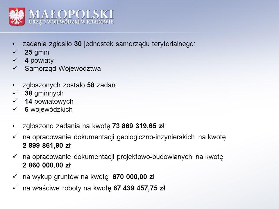 zadania zgłosiło 30 jednostek samorządu terytorialnego: 25 gmin 4 powiaty Samorząd Województwa zgłoszonych zostało 58 zadań: 38 gminnych 14 powiatowych 6 wojewódzkich zgłoszono zadania na kwotę 73 869 319,65 zł: na opracowanie dokumentacji geologiczno-inżynierskich na kwotę 2 899 861,90 zł na opracowanie dokumentacji projektowo-budowlanych na kwotę 2 860 000,00 zł na wykup gruntów na kwotę 670 000,00 zł na właściwe roboty na kwotę 67 439 457,75 zł