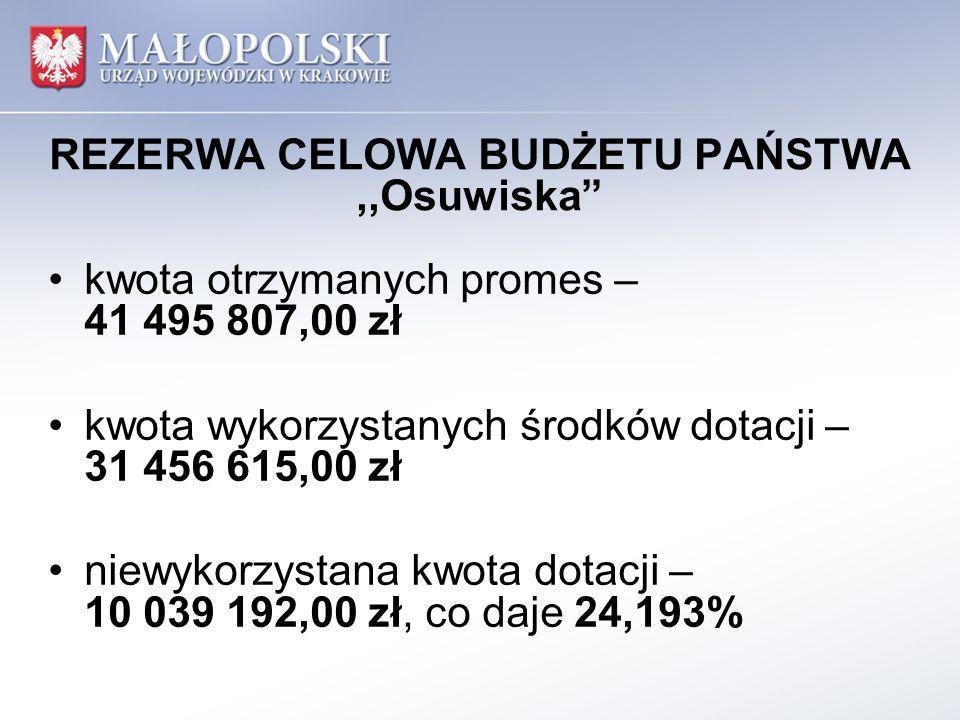 REZERWA CELOWA BUDŻETU PAŃSTWA,,Osuwiska Wojewoda Małopolski zawarł umowy z 26 jednostkami samorządu terytorialnego, w tym z 20 gminami, 5 powiatami i Województwem Małopolskim