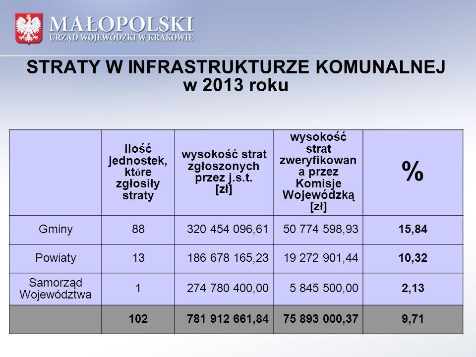 STRATY W INFRASTRUKTURZE KOMUNALNEJ w 2013 roku ilość jednostek, które zgłosiły straty wysokość strat zgłoszonych przez j.s.t.