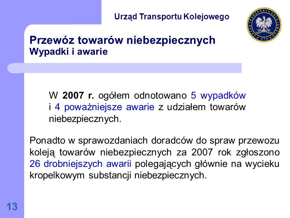 13 Przewóz towarów niebezpiecznych Wypadki i awarie W 2007 r.