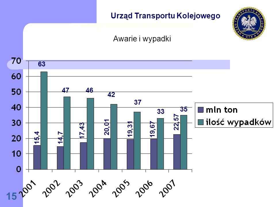 15 URZĄD TRANSPORTU KOLEJOWEGO 63 4746 42 37 33 35 15,4 14,7 17,43 20,01 19,31 19,67 22,57 Urząd Transportu Kolejowego Awarie i wypadki