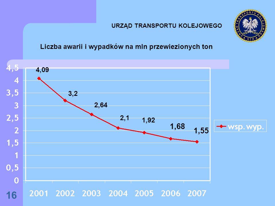 16 URZĄD TRANSPORTU KOLEJOWEGO Liczba awarii i wypadków na mln przewiezionych ton 4,09 3,2 2,64 2,1 1,92 1,68 1,55