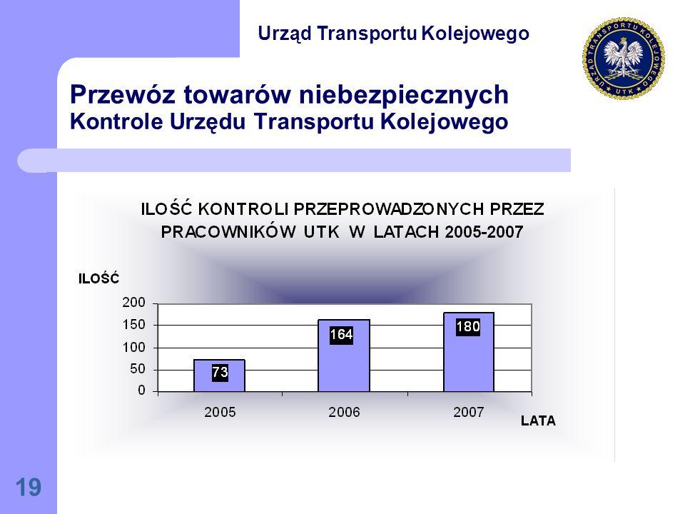 19 Przewóz towarów niebezpiecznych Kontrole Urzędu Transportu Kolejowego Urząd Transportu Kolejowego
