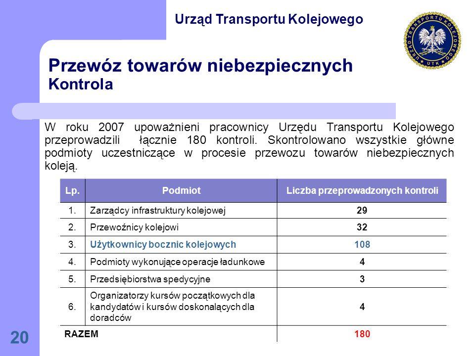 20 Przewóz towarów niebezpiecznych Kontrola W roku 2007 upoważnieni pracownicy Urzędu Transportu Kolejowego przeprowadzili łącznie 180 kontroli.