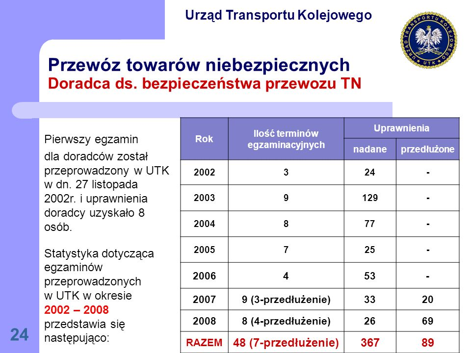 24 Przewóz towarów niebezpiecznych Doradca ds.