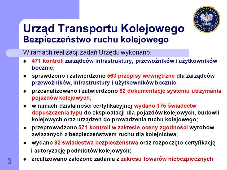 3 Urząd Transportu Kolejowego Bezpieczeństwo ruchu kolejowego W ramach realizacji zadań Urzędu wykonano: 471 kontroli zarządców infrastruktury, przewoźników i użytkowników bocznic; sprawdzono i zatwierdzono 563 przepisy wewnętrzne dla zarządców przewoźników, infrastruktury i użytkowników bocznic, przeanalizowano i zatwierdzono 62 dokumentacje systemu utrzymania pojazdów kolejowych; w ramach działalności certyfikacyjnej wydano 175 świadectw dopuszczenia typu do eksploatacji dla pojazdów kolejowych, budowli kolejowych oraz urządzeń do prowadzenia ruchu kolejowego; przeprowadzono 571 kontroli w zakresie oceny zgodności wyrobów związanych z bezpieczeństwem ruchu dla kolejnictwa; wydano 92 świadectwa bezpieczeństwa oraz rozpoczęto certyfikację i autoryzację podmiotów kolejowych; zrealizowano założone zadania z zakresu towarów niebezpiecznych