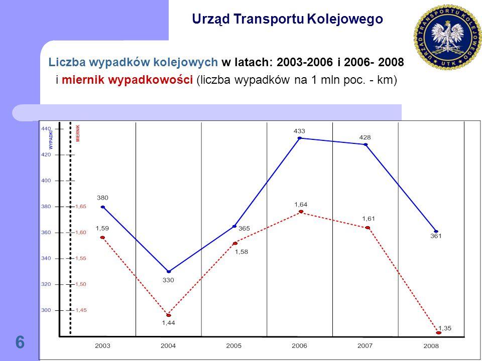 6 Liczba wypadków kolejowych w latach: 2003-2006 i 2006- 2008 i miernik wypadkowości (liczba wypadków na 1 mln poc.