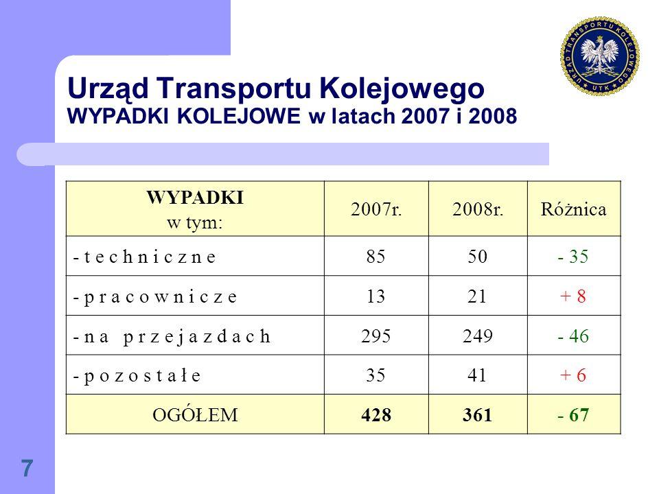 7 Urząd Transportu Kolejowego WYPADKI KOLEJOWE w latach 2007 i 2008 WYPADKI w tym: 2007r.2008r.Różnica - t e c h n i c z n e8550- 35 - p r a c o w n i c z e1321+ 8 - n a p r z e j a z d a c h295249- 46 - p o z o s t a ł e3541+ 6 OGÓŁEM428361- 67