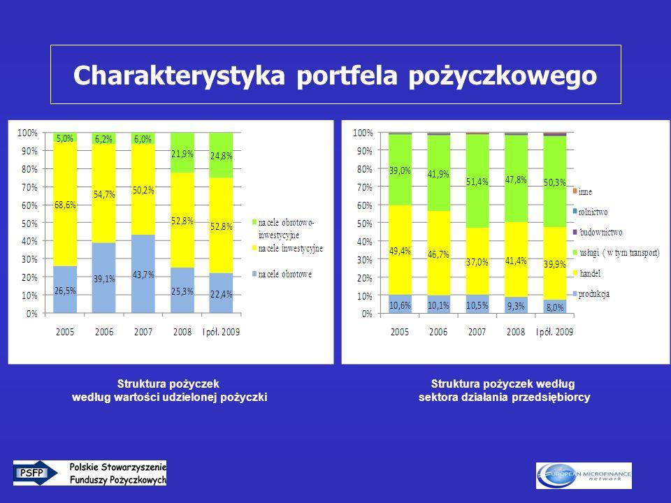 11 Charakterystyka portfela pożyczkowego Struktura pożyczek według wartości udzielonej pożyczki Struktura pożyczek według sektora działania przedsiębi