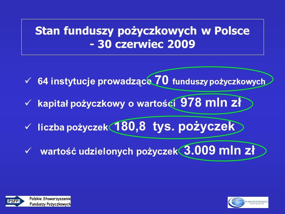2 64 instytucje prowadzące 70 funduszy pożyczkowych kapitał pożyczkowy o wartości 978 mln zł liczba pożyczek 180,8 tys. pożyczek wartość udzielonych p