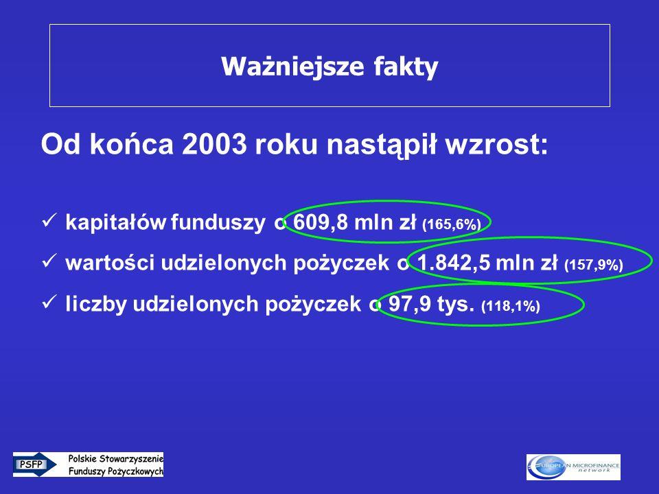 3 Od końca 2003 roku nastąpił wzrost: kapitałów funduszy o 609,8 mln zł (165,6%) wartości udzielonych pożyczek o 1.842,5 mln zł (157,9%) liczby udziel