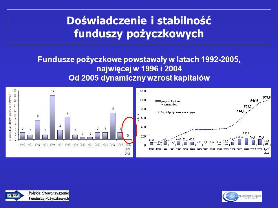 4 Fundusze pożyczkowe powstawały w latach 1992-2005, najwięcej w 1996 i 2004 Od 2005 dynamiczny wzrost kapitałów Doświadczenie i stabilność funduszy p