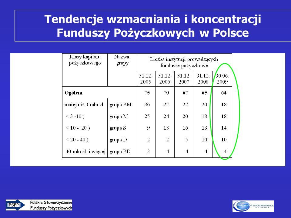 5 Tendencje wzmacniania i koncentracji Funduszy Pożyczkowych w Polsce