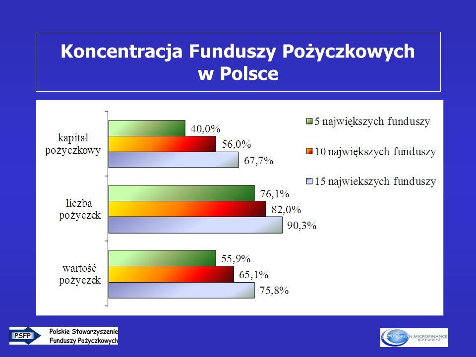 6 Koncentracja Funduszy Pożyczkowych w Polsce