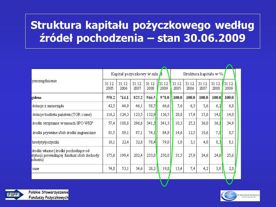 7 Struktura kapitału pożyczkowego według źródeł pochodzenia – stan 30.06.2009