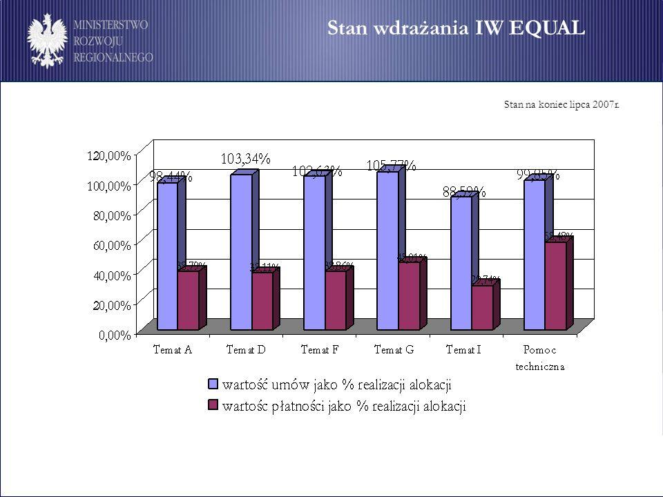 Stan wdrażania IW EQUAL Stan na koniec lipca 2007r.
