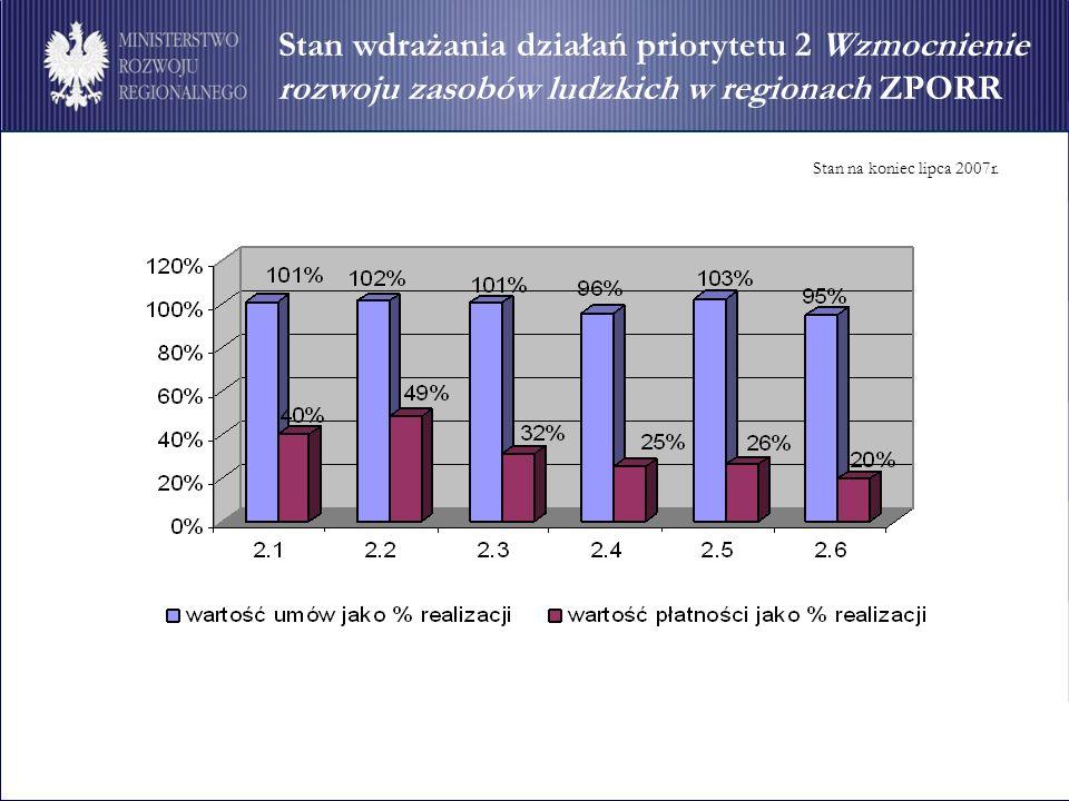 Stan wdrażania działań priorytetu 2 Wzmocnienie rozwoju zasobów ludzkich w regionach ZPORR Stan na koniec lipca 2007r.