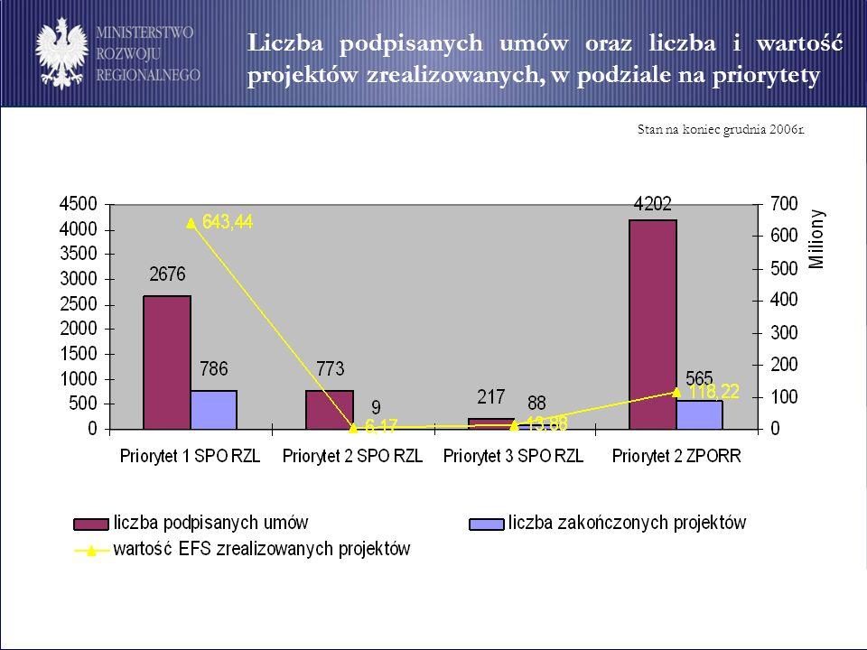 Liczba podpisanych umów oraz liczba i wartość projektów zrealizowanych, w podziale na priorytety Stan na koniec grudnia 2006r.