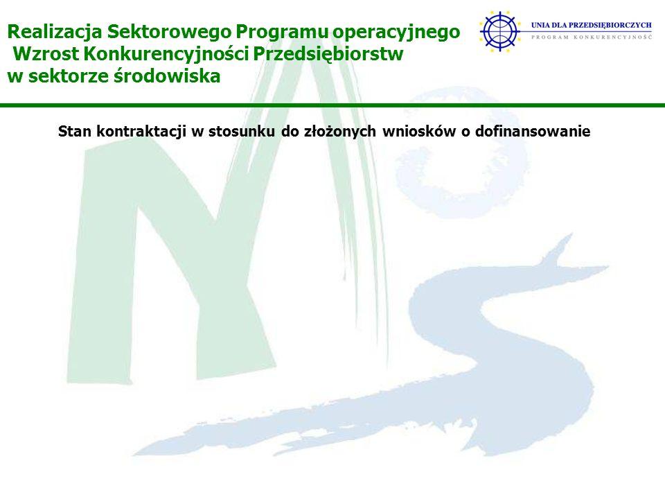 Realizacja Sektorowego Programu operacyjnego Wzrost Konkurencyjności Przedsiębiorstw w sektorze środowiska Stan kontraktacji w stosunku do złożonych wniosków o dofinansowanie
